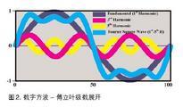 理解示波器带宽 上升时间和信号保真度