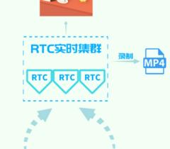 """3000+人同时在线,UCloud优刻得URTC为""""对分易教学平台""""撑腰"""