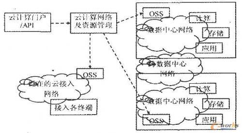 探析网络虚拟化技术在云计算的应用