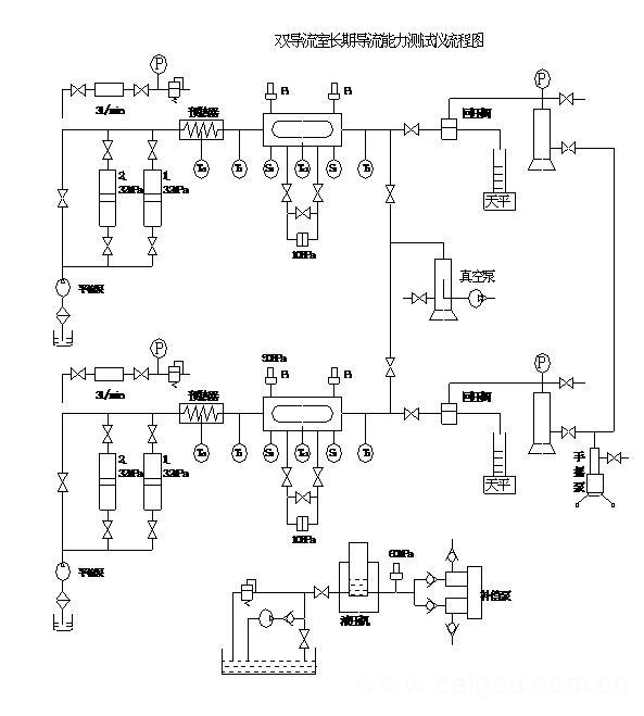 雙導流室長期導流能力測試儀