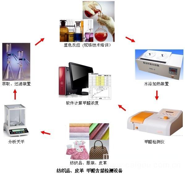 紡織品甲醛檢測設備(水萃取法)、紡織品甲醛檢測系統、服裝甲醛測試系統
