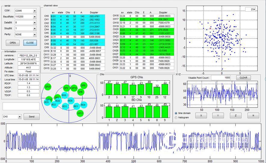 GNSS接收機開發平臺,用于衛星導航基帶信號處理和定位解算系統的設計開發