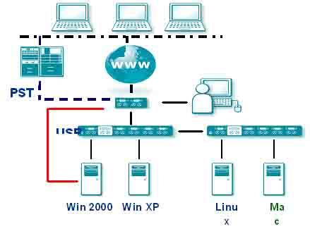 1控1 KVM延長器、遠程鍵盤、視訊、鼠標控制器
