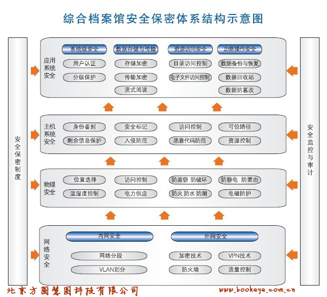 综合档案馆安全保密体系结构示意图.jpg
