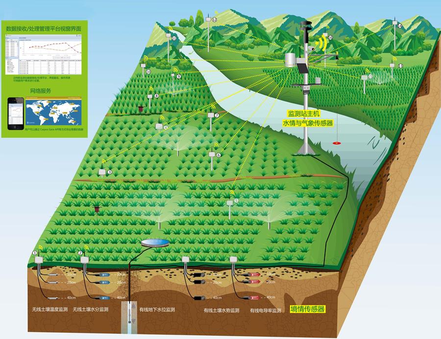 奥地利无线全自动气象站