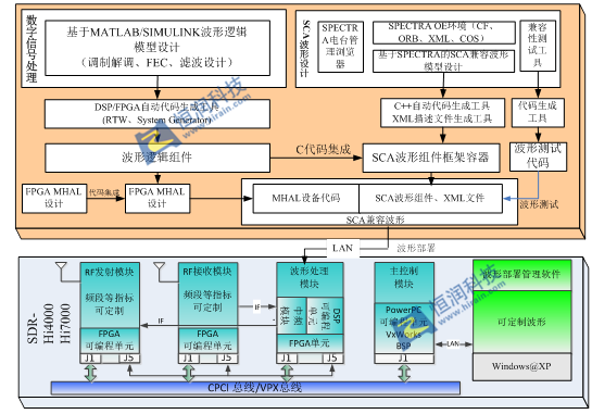 SCA SDR——基于软件无线电的多功能一体化系统
