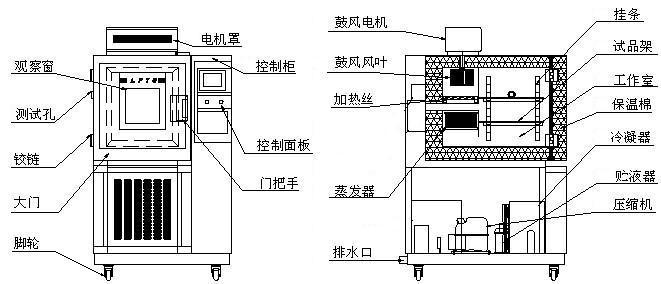 潮州高低温试验箱
