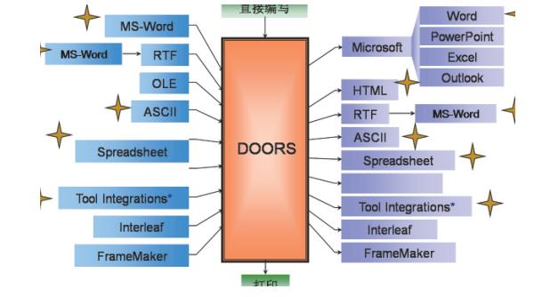 基于DOORS和Rhapsody的需求工程解决方案