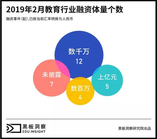 2月教育行业融资报告:28家企业共获融资31亿